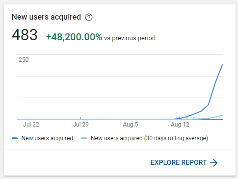 New users acquired in the first few days