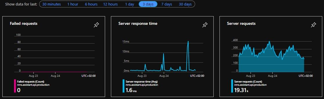 Over 3 days, no errors, very low response time from 19 thousand requests