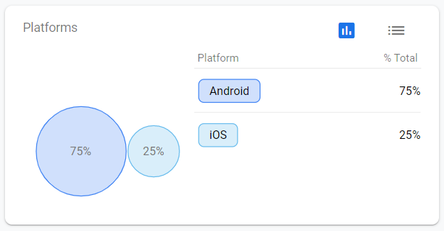 Most users are using Android devices